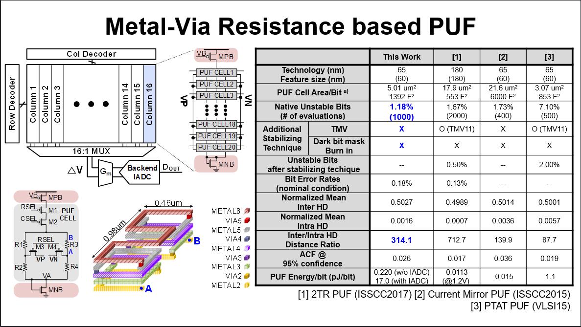 Metal Via Resistance PUF